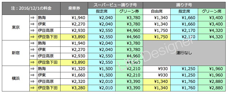 踊り子号の価格表