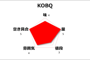 【チェンマイ】コスパのいい韓国料理店「KOBQ」が若者に人気