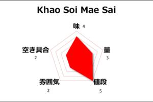 【チェンマイ】大人気店Khao Soi Mae Saiでカオソーイいただきました