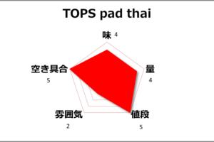 【チェンマイ】ガートスワンケーオのTOPSフードコートのPad Thai