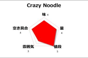 【チェンマイ】地元で大人気のcrazy noodleが美味しくてコスパ最高