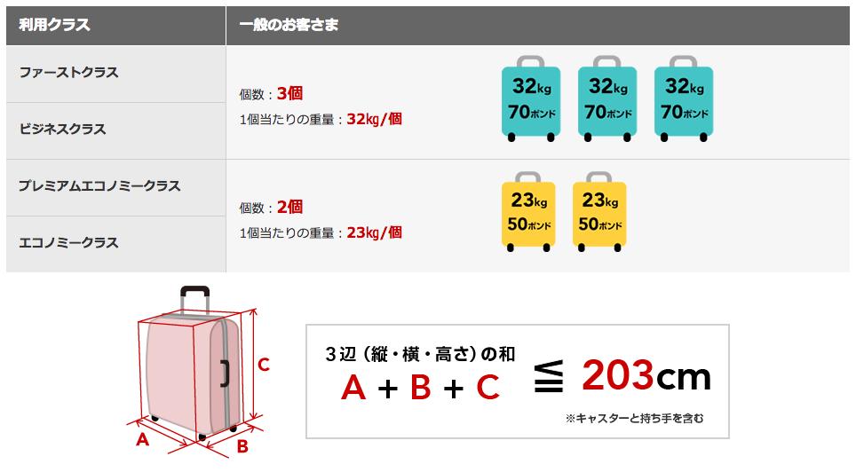 JAL国際線の機内預け入れ手荷物の重量・個数・サイズは?
