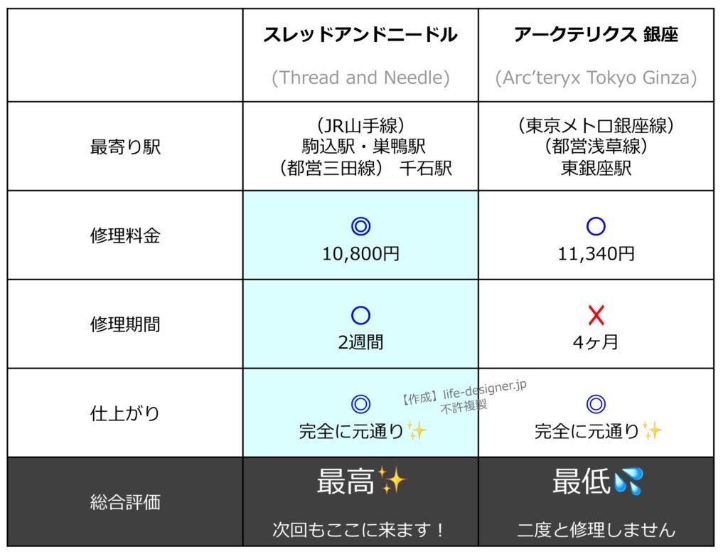 アークテリクスのリュック(アロー22)修理期間・料金・品質を徹底比較!