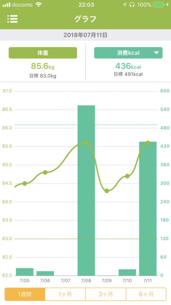 【あすけんと連動】体重と消費カロリーの関係をグラフ化