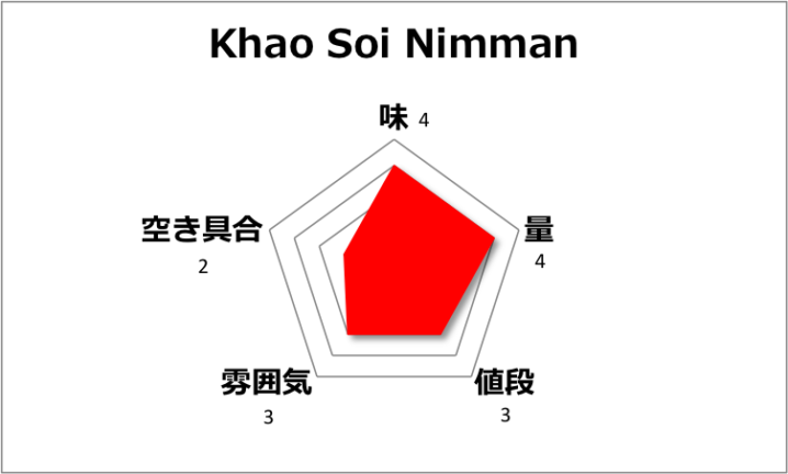 チェンマイのカオソーイ人気店Khao Soi Nimmanにまた来た!