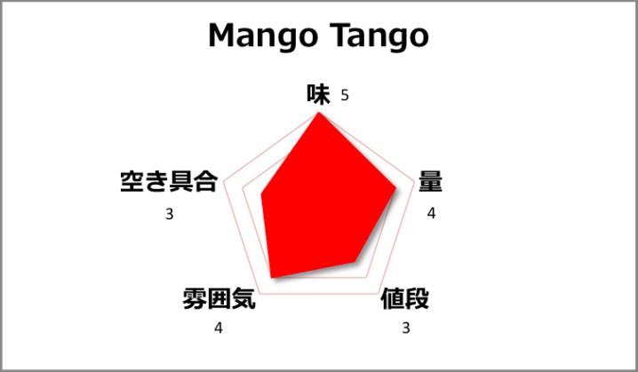 【チェンマイ】マンゴースムージーの人気店Mango Tangoの実力は?