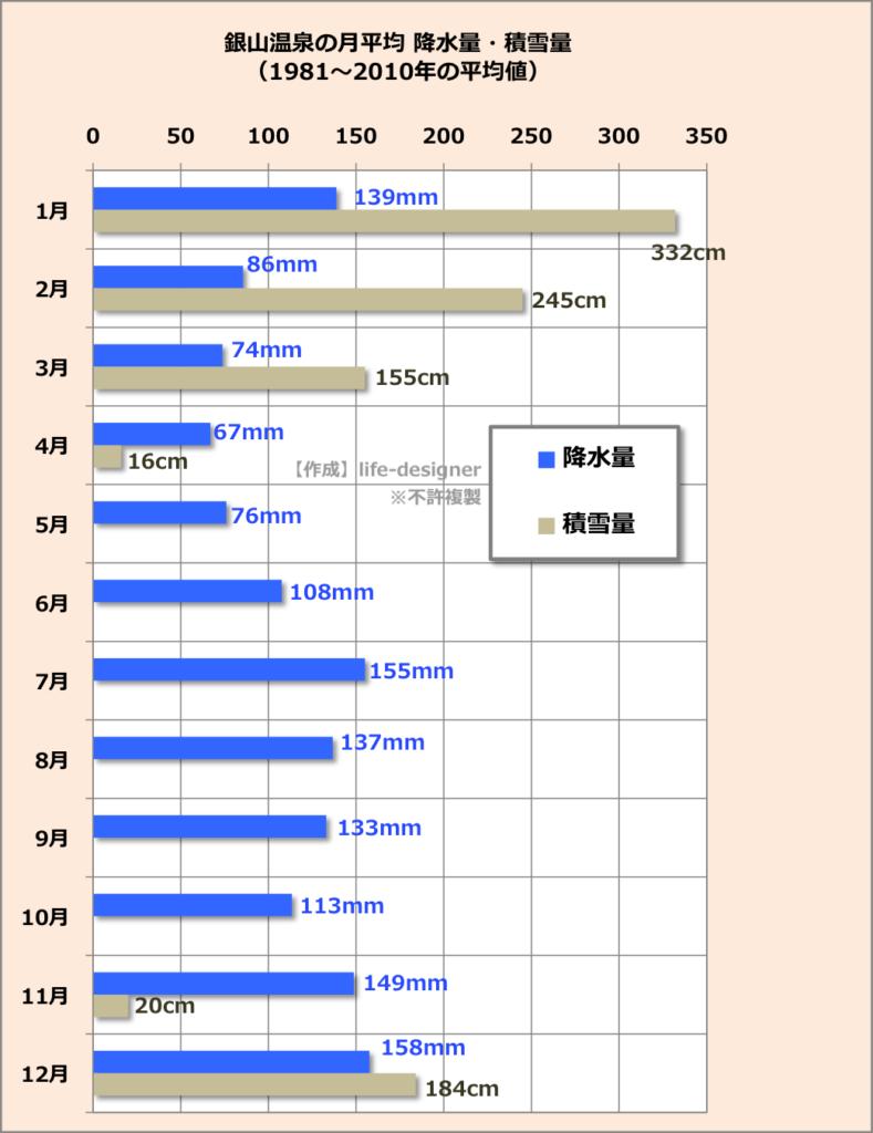 【銀山温泉の天気】気温・積雪量の年間推移