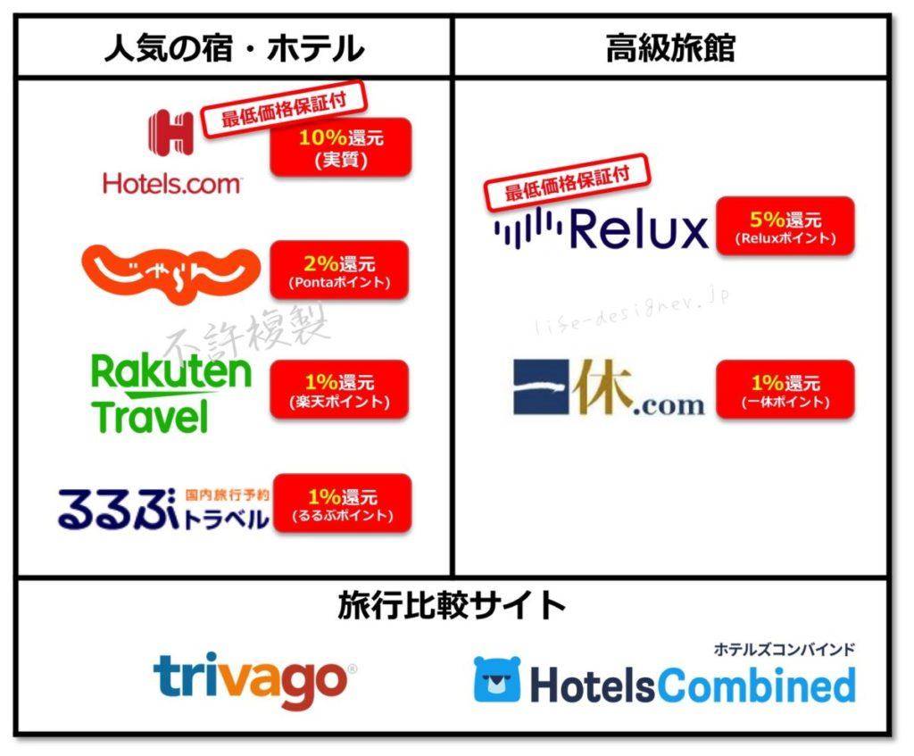 【徹底比較】ホテル予約サイトの違いは?