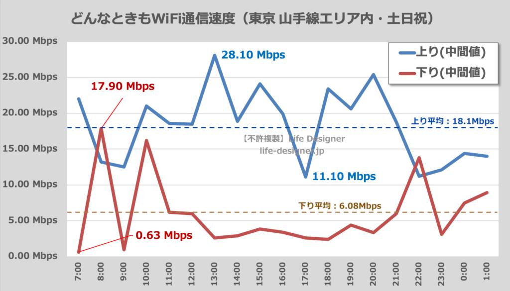 どんなときもWiFiの土日祝の通信速度