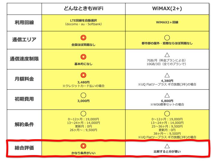 どんなときもWiFiとWiMAXを徹底比較!使うならどっち?