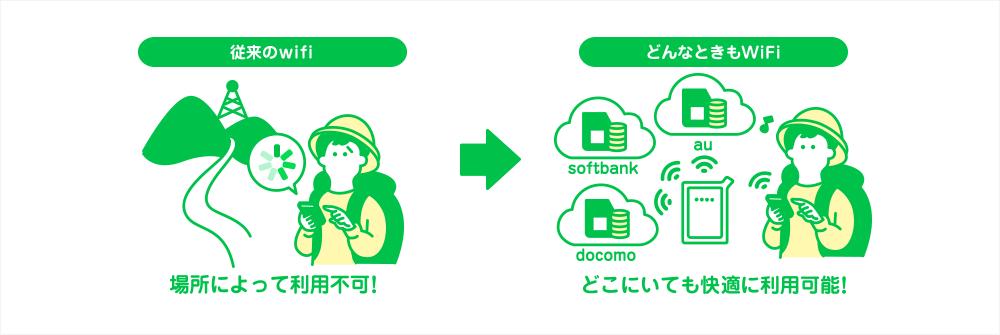 【ポイント①】利用回線はソフトバンク・ドコモ・auのLTE回線