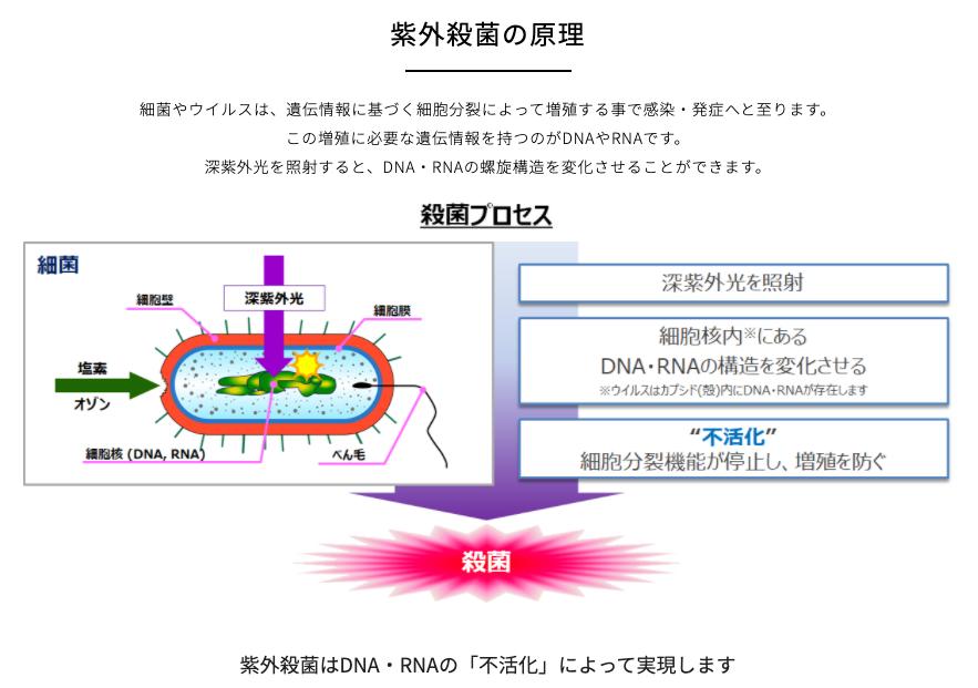UV-C LEDの効果