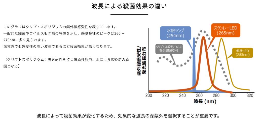 感受特性のピークは260~270nm