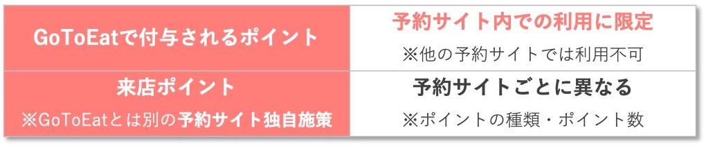 Go To Eatオンライン予約サイトを徹底比較!